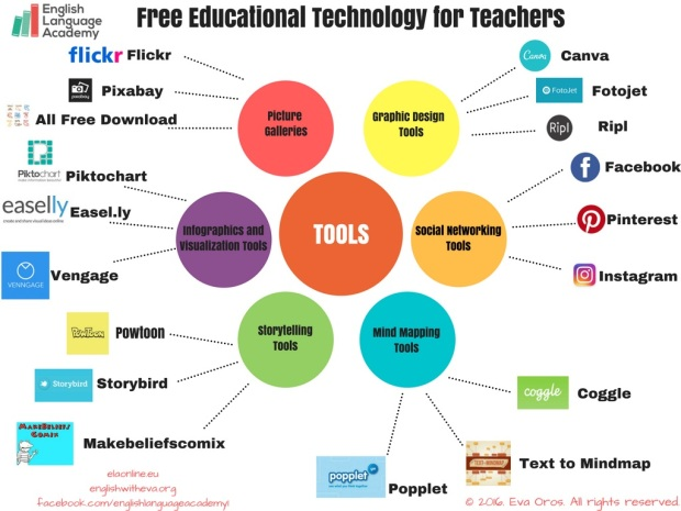 free-educational-technology-for-teachers