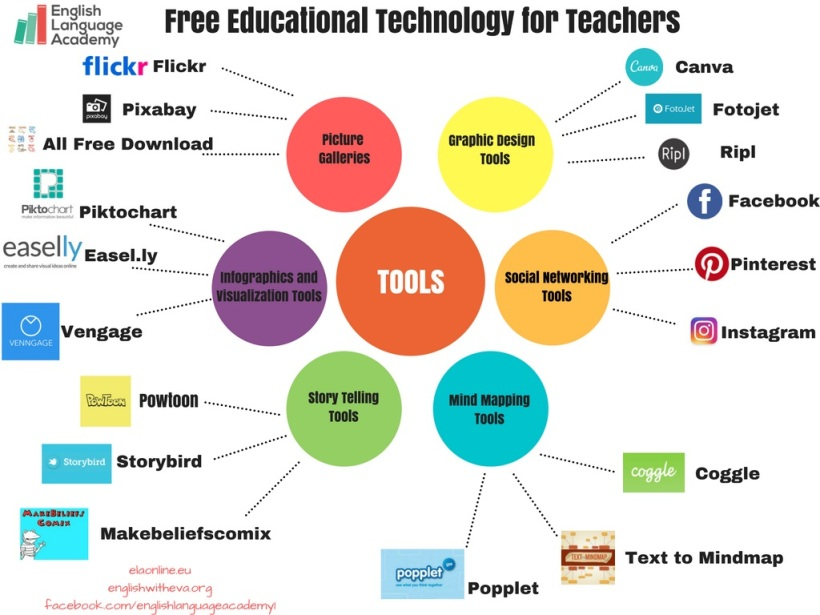 free-educational-technology-poster